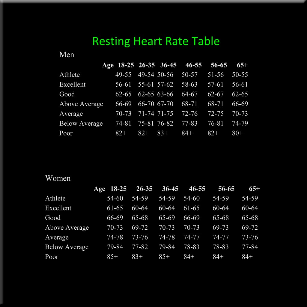 Blog Archive Resting Heart Rate Chart